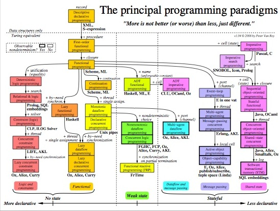 How many types of programming languages are there?