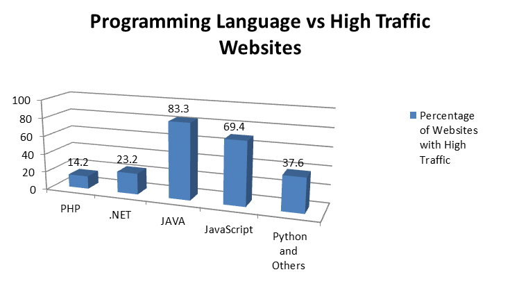 Top 5 Programming Languages Used In Web Development