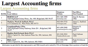 Largest CPA firms