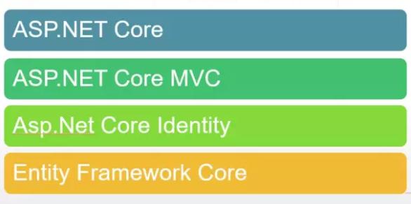 ASP.NET CORE MVC Tutorial 1