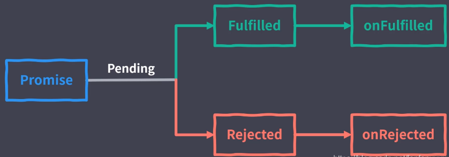 JavaScript asynchronous programming