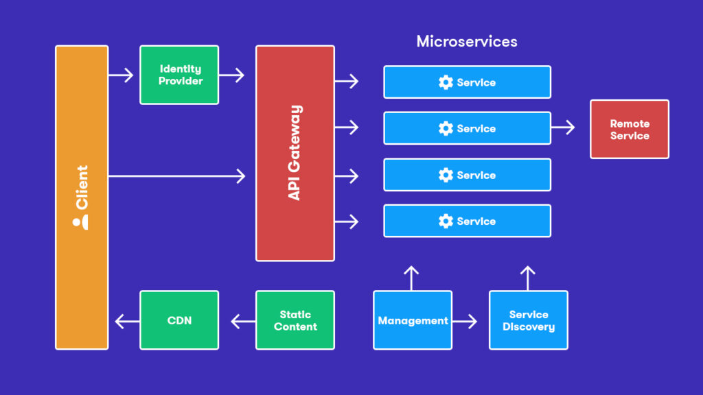 Do you think you are doing microservices? Do not!