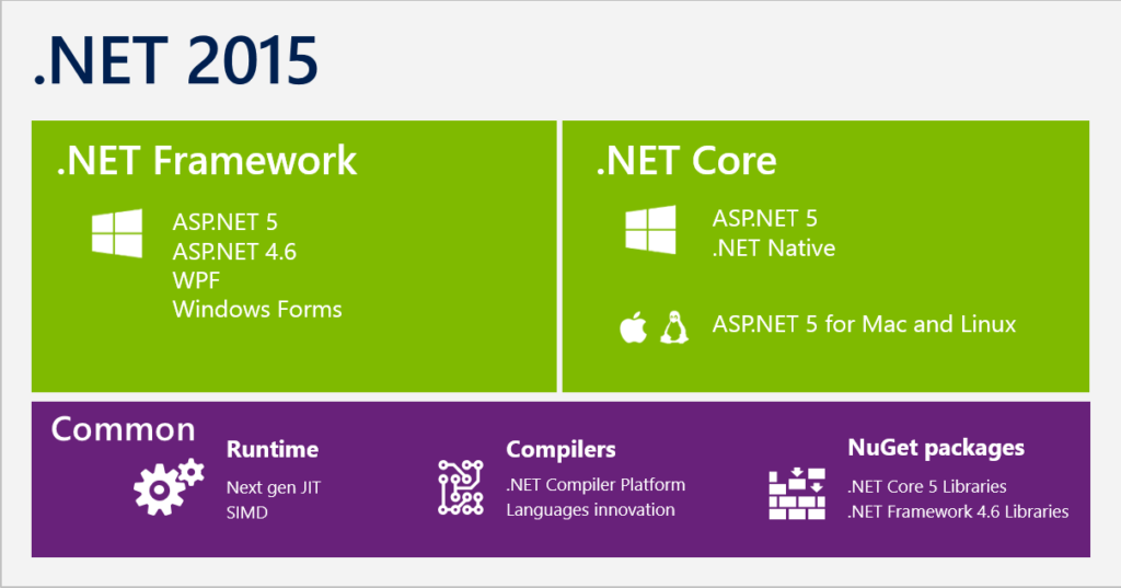 .Net Core unit test