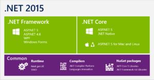 .Net Core unit test