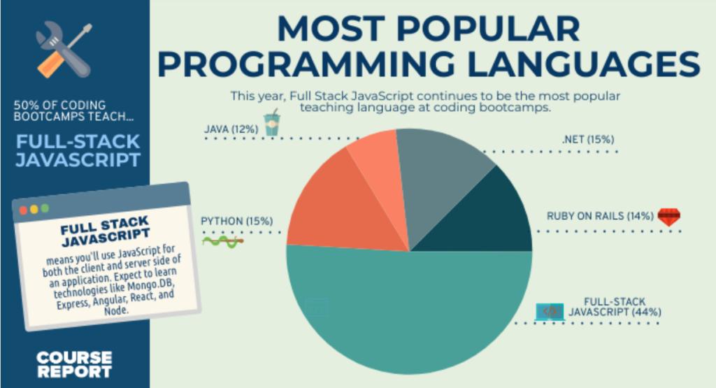 Is C# .net still popular in 2021?